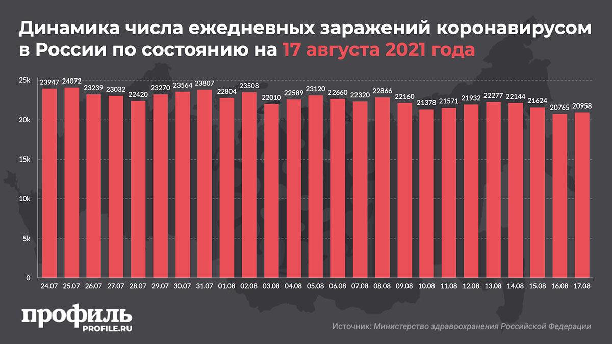 Динамика числа ежедневных заражений коронавирусом в России по состоянию на 17 августа 2021 года