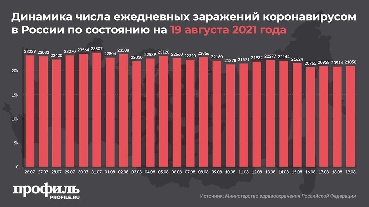 Динамика числа ежедневных заражений коронавирусом в России по состоянию на 19 августа 2021 года