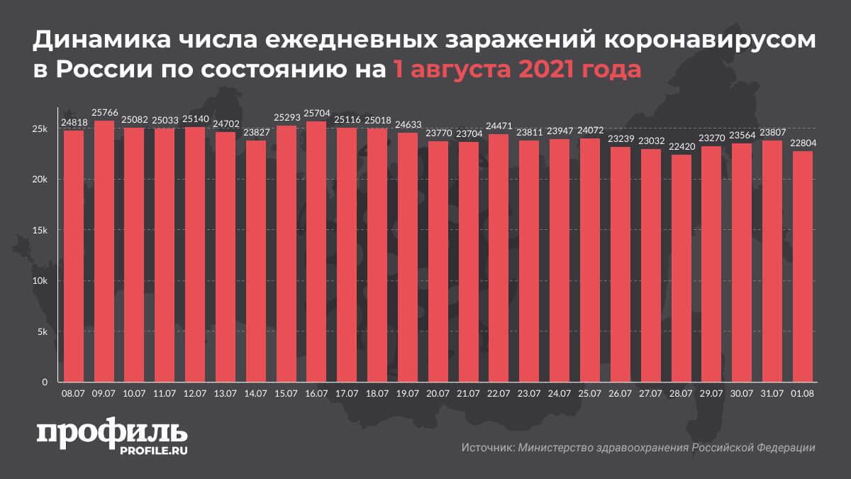 Динамика числа ежедневных заражений коронавирусом в России по состоянию на 1 августа 2021 года