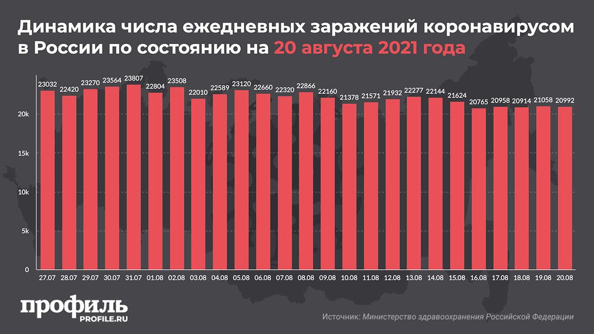 Динамика числа ежедневных заражений коронавирусом в России по состоянию на 20 августа 2021 года