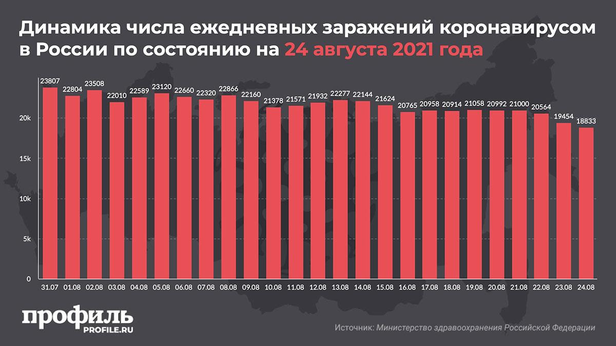 Динамика числа ежедневных заражений коронавирусом в России по состоянию на 24 августа 2021 года