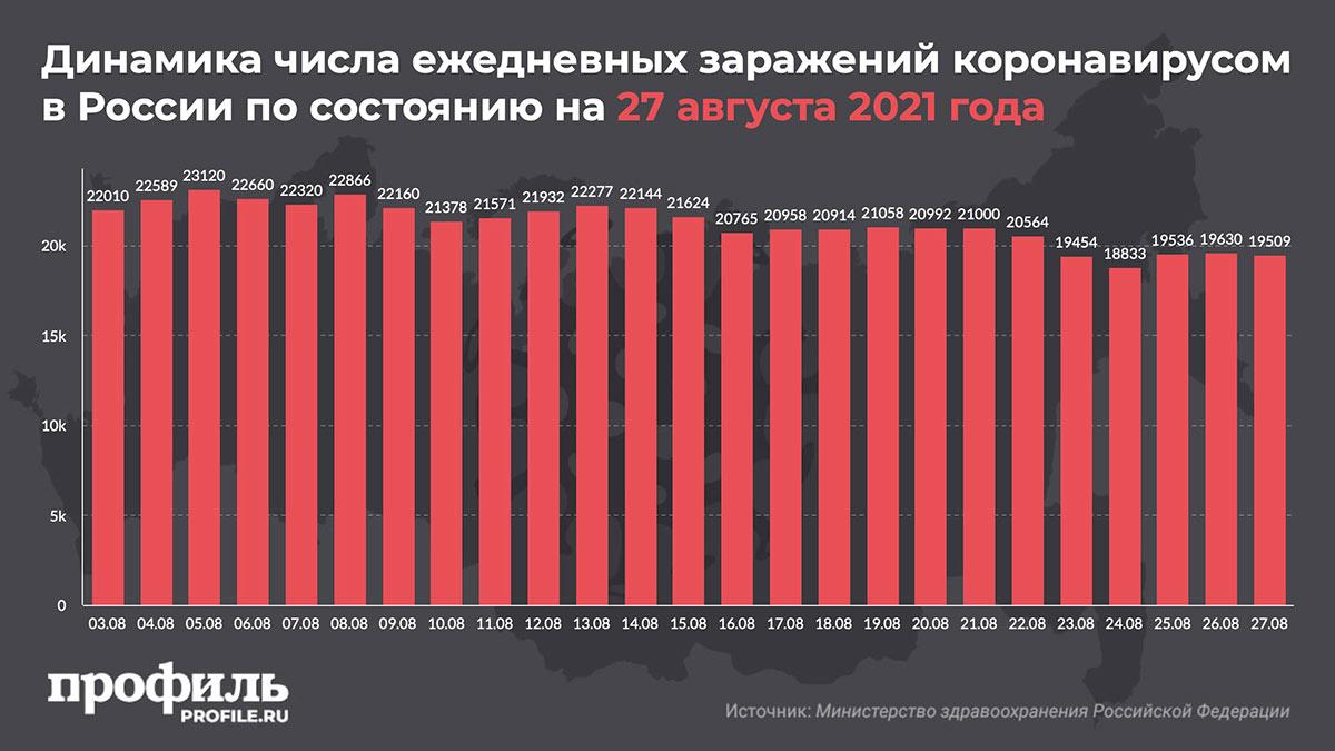 Динамика числа ежедневных заражений коронавирусом в России по состоянию на 27 августа 2021 года