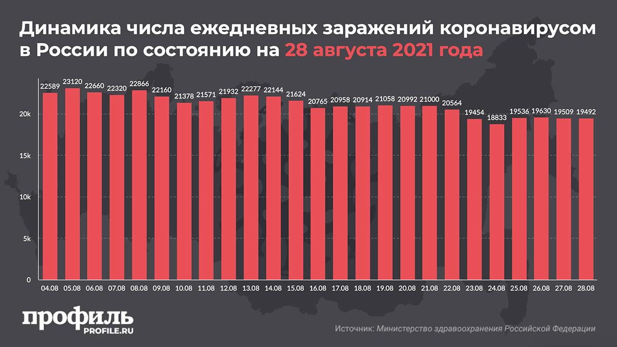 Динамика числа ежедневных заражений коронавирусом в России по состоянию на 28 августа 2021 года