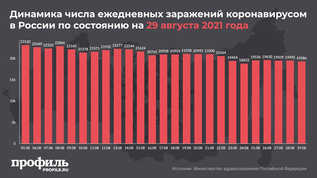 Динамика числа ежедневных заражений коронавирусом в России по состоянию на 29 августа 2021 года
