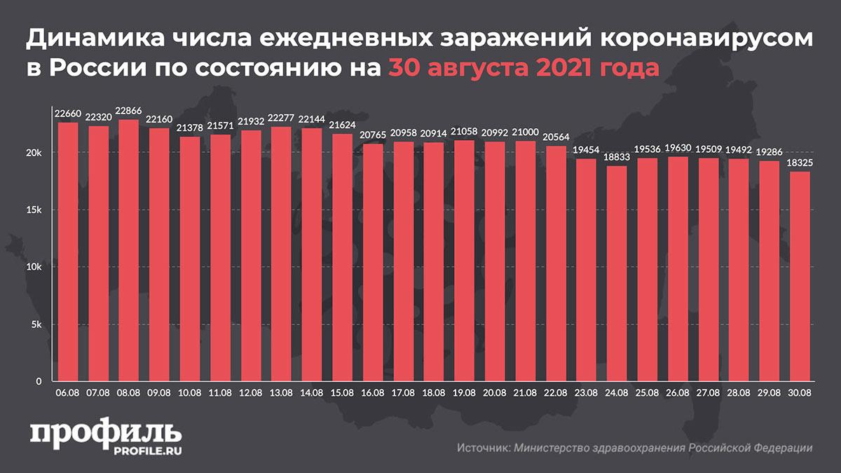 Динамика числа ежедневных заражений коронавирусом в России по состоянию на 30 августа 2021 года