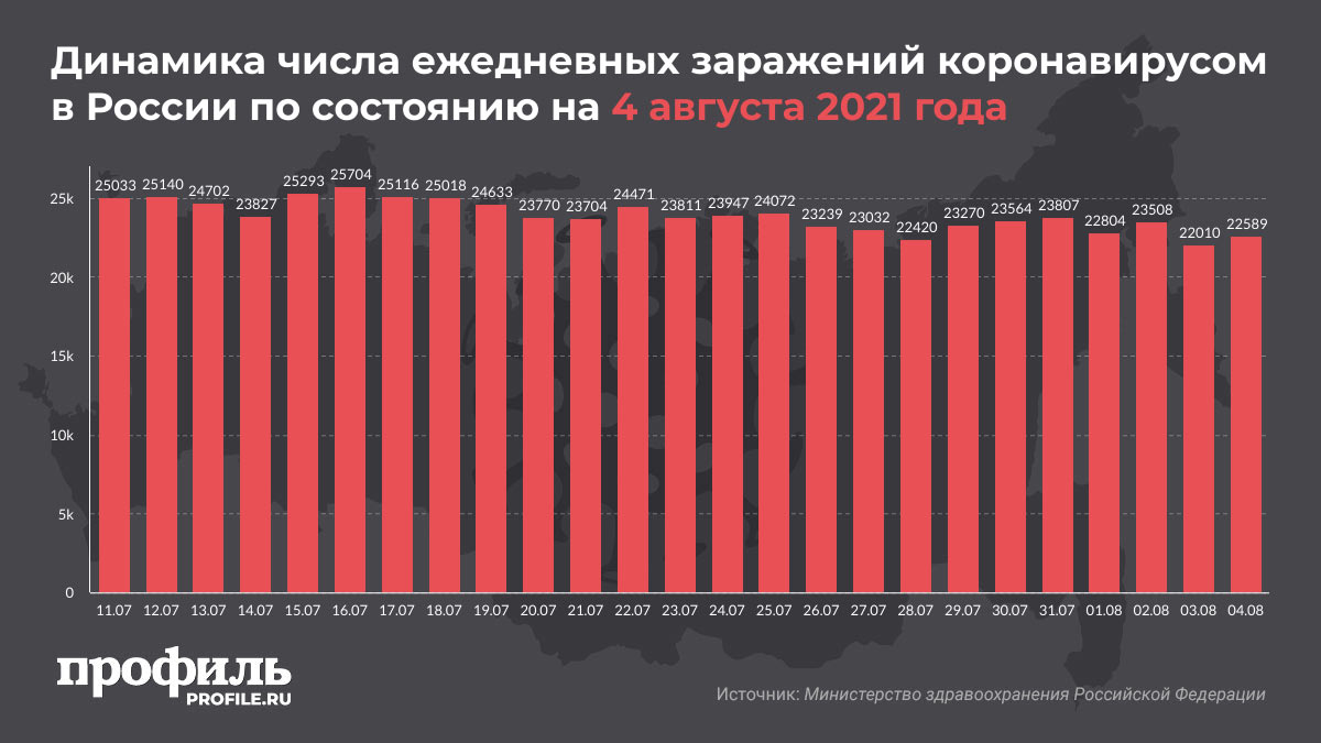 Динамика числа ежедневных заражений коронавирусом в России по состоянию на 4 августа 2021 года