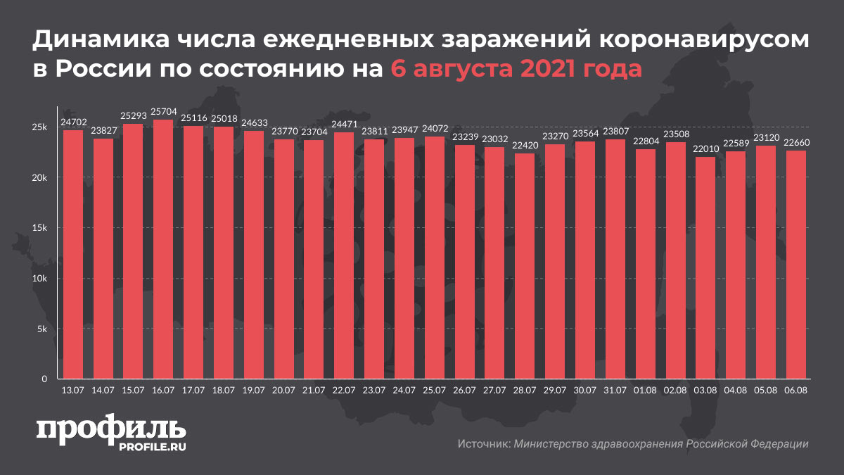 Динамика числа ежедневных заражений коронавирусом в России по состоянию на 6 августа 2021 года