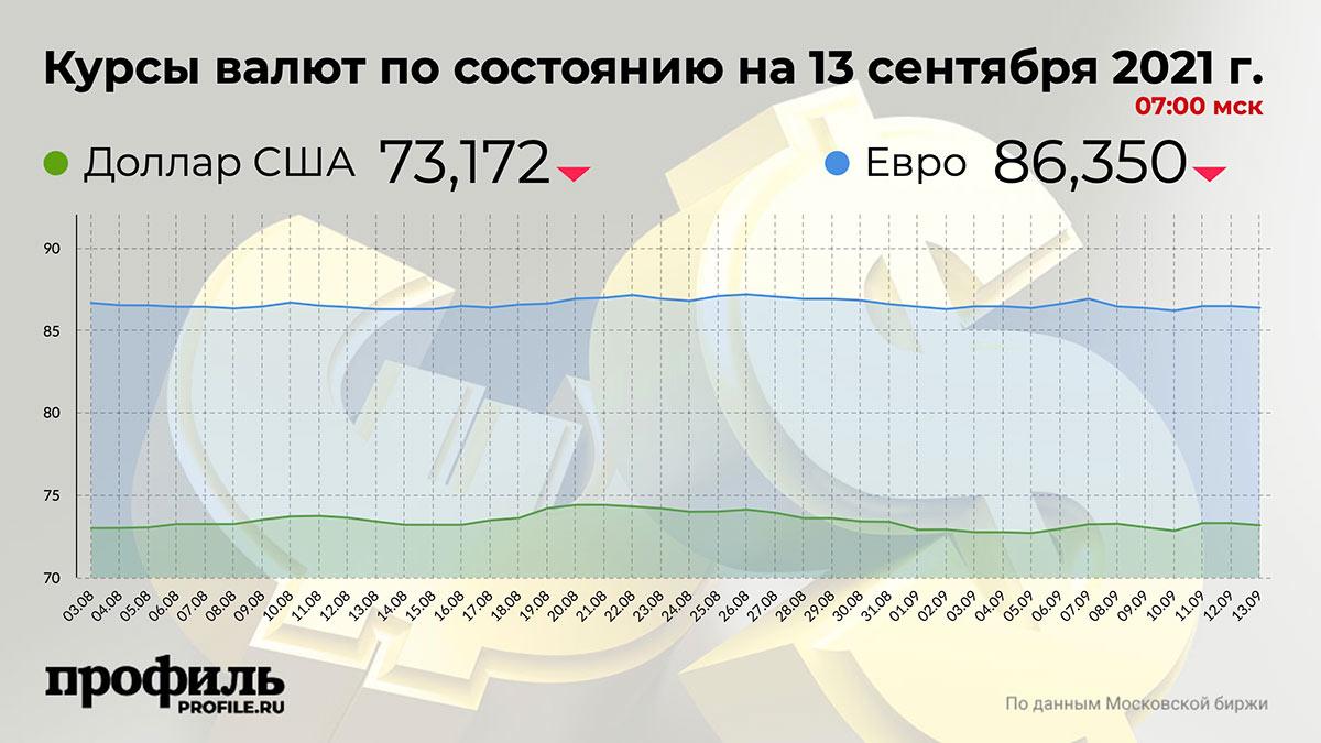Курсы валют по состоянию на 13 сентября 2021 г. 07:00 мск