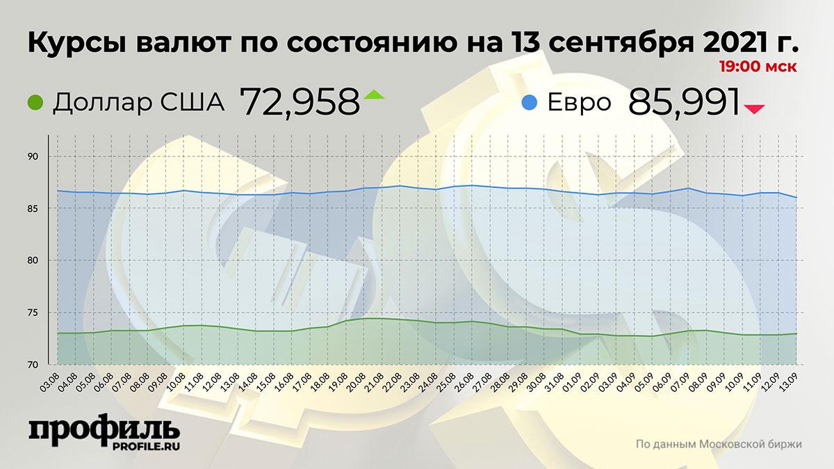 Курсы валют по состоянию на 13 сентября 2021 г. 19:00 мск
