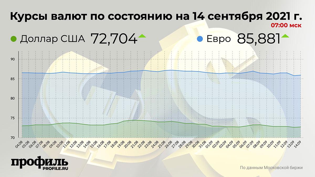 Курсы валют по состоянию на 14 сентября 2021 г. 07:00 мск