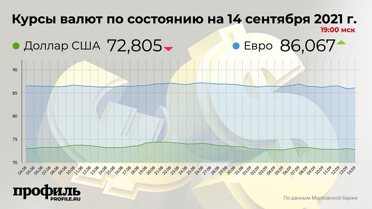 Курсы валют по состоянию на 14 сентября 2021 г. 19:00 мск