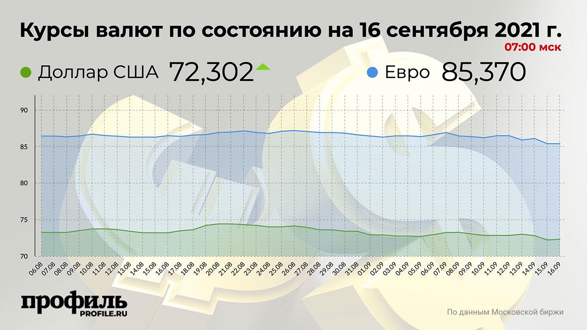 Курсы валют по состоянию на 16 сентября 2021 г. 07:00 мск