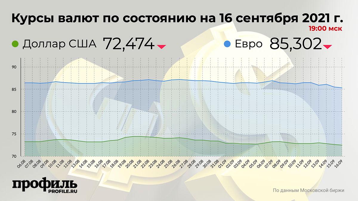 Курсы валют по состоянию на 16 сентября 2021 г. 19:00 мск