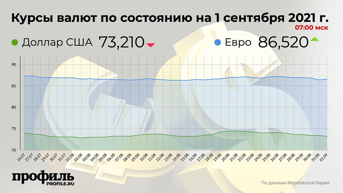 Курсы валют по состоянию на 1 сентября 2021 г. 07:00 мск