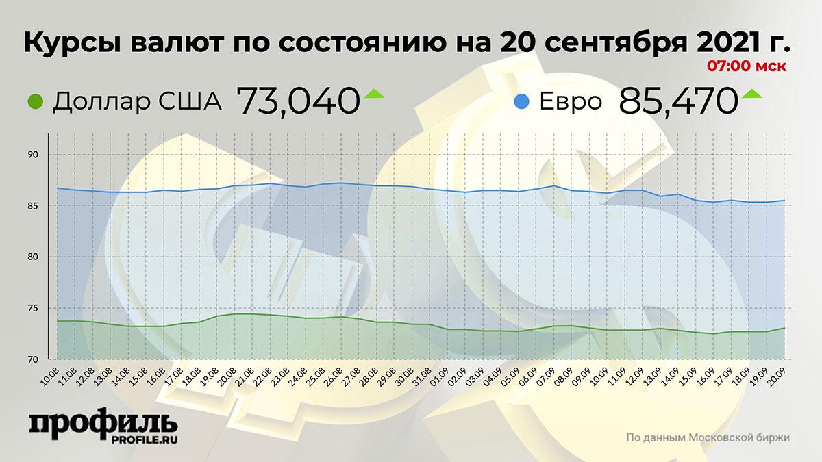 Курсы валют по состоянию на 20 сентября 2021 г. 07:00 мск
