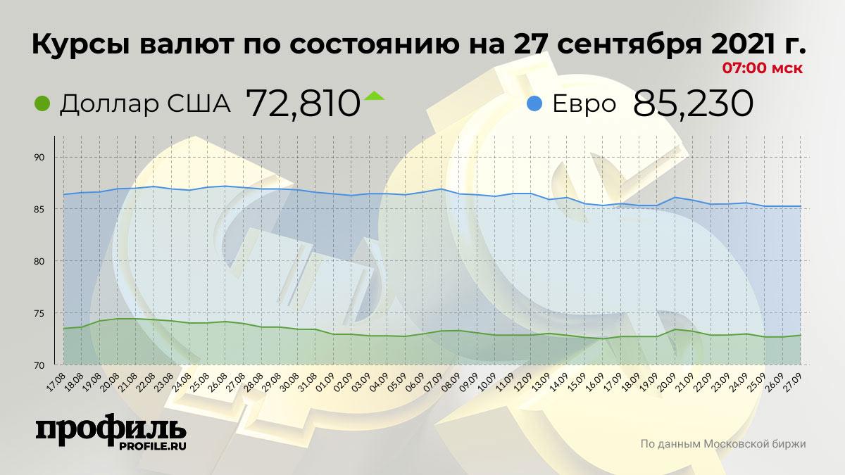Курсы валют по состоянию на 27 сентября 2021 г. 07:00 мск