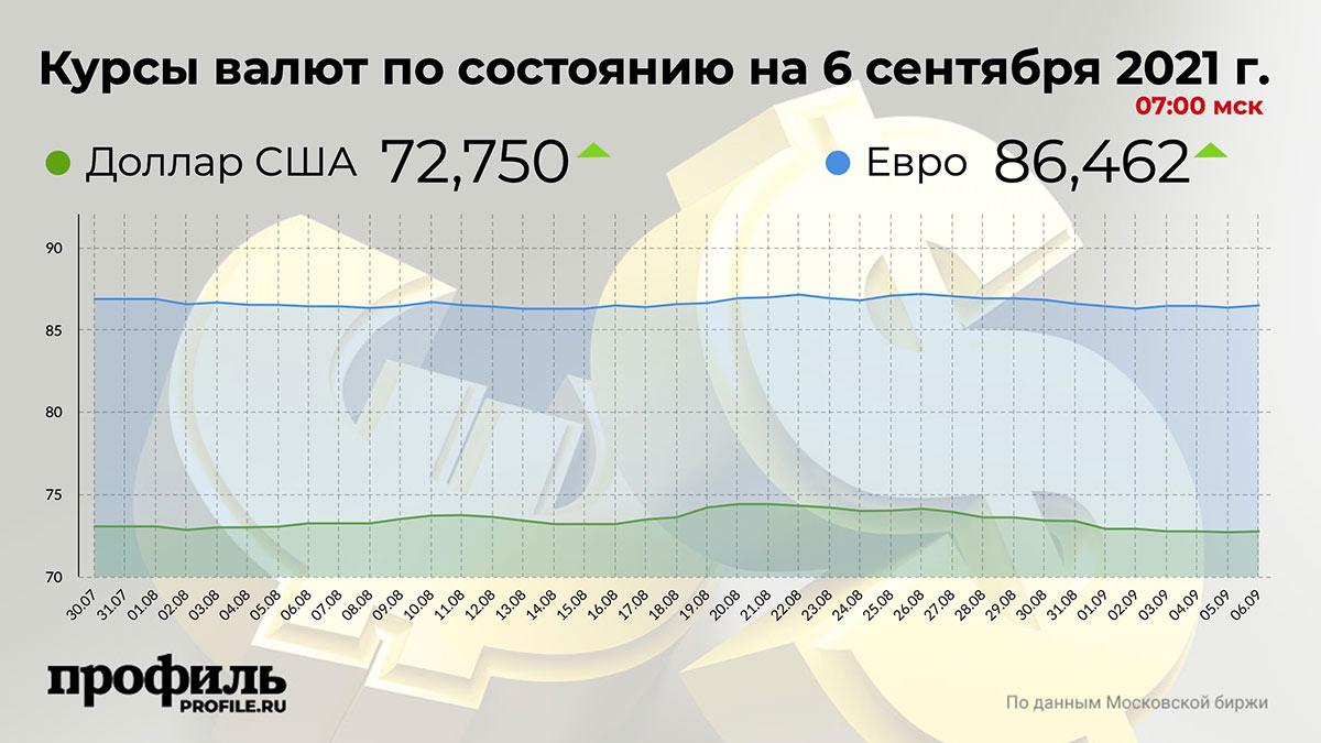 Курсы валют по состоянию на 6 сентября 2021 г. 07:00 мск