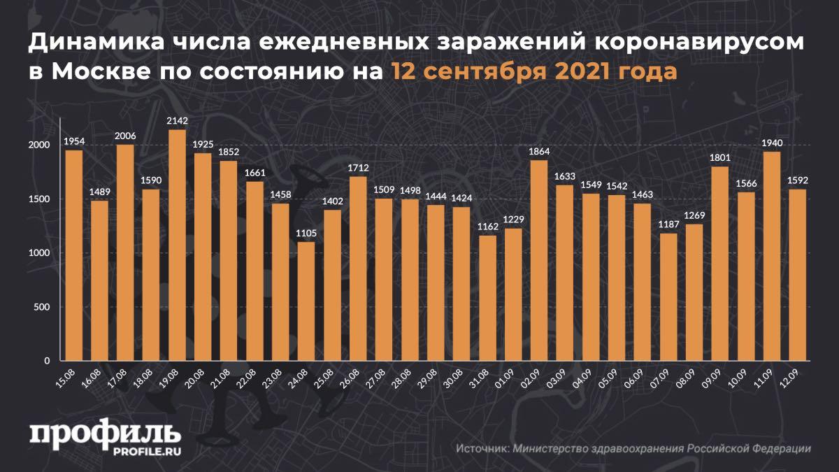 Динамика числа ежедневных заражений коронавирусом в Москве по состоянию на 12 сентября 2021 года