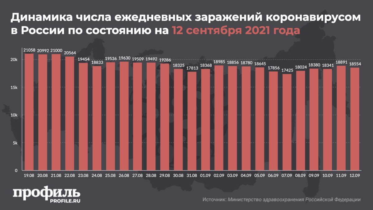 Динамика числа ежедневных заражений коронавирусом в России по состоянию на 12 сентября 2021 года
