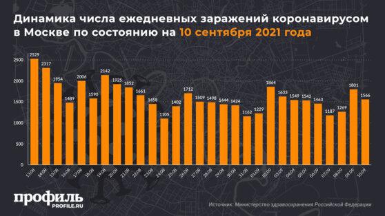 Динамика числа ежедневных заражений коронавирусом в Москве по состоянию на 10 сентября 2021 года