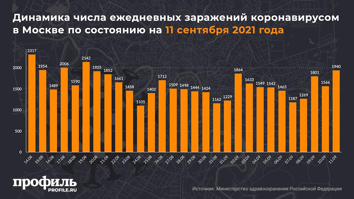 Динамика числа ежедневных заражений коронавирусом в Москве по состоянию на 11 сентября 2021 года