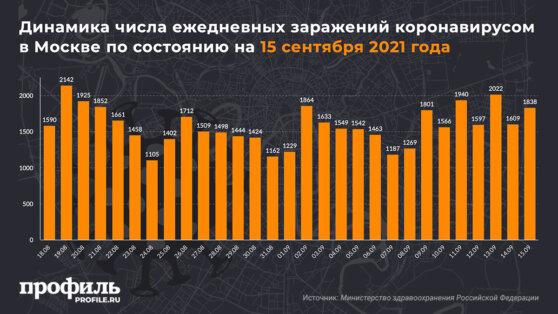 Динамика числа ежедневных заражений коронавирусом в Москве по состоянию на 15 сентября 2021 года