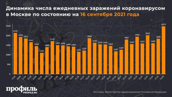 Динамика числа ежедневных заражений коронавирусом в Москве по состоянию на 16 сентября 2021 года