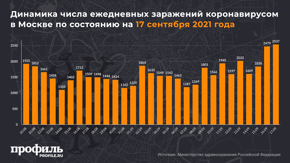Динамика числа ежедневных заражений коронавирусом в Москве по состоянию на 17 сентября 2021 года