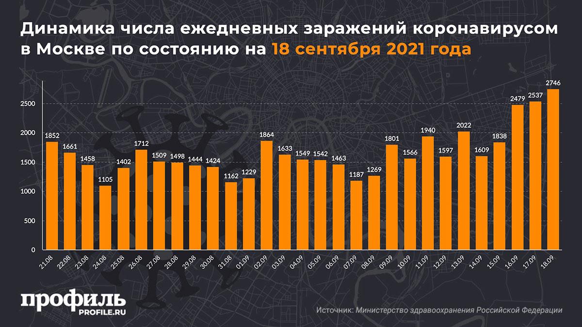 Динамика числа ежедневных заражений коронавирусом в Москве по состоянию на 18 сентября 2021 года