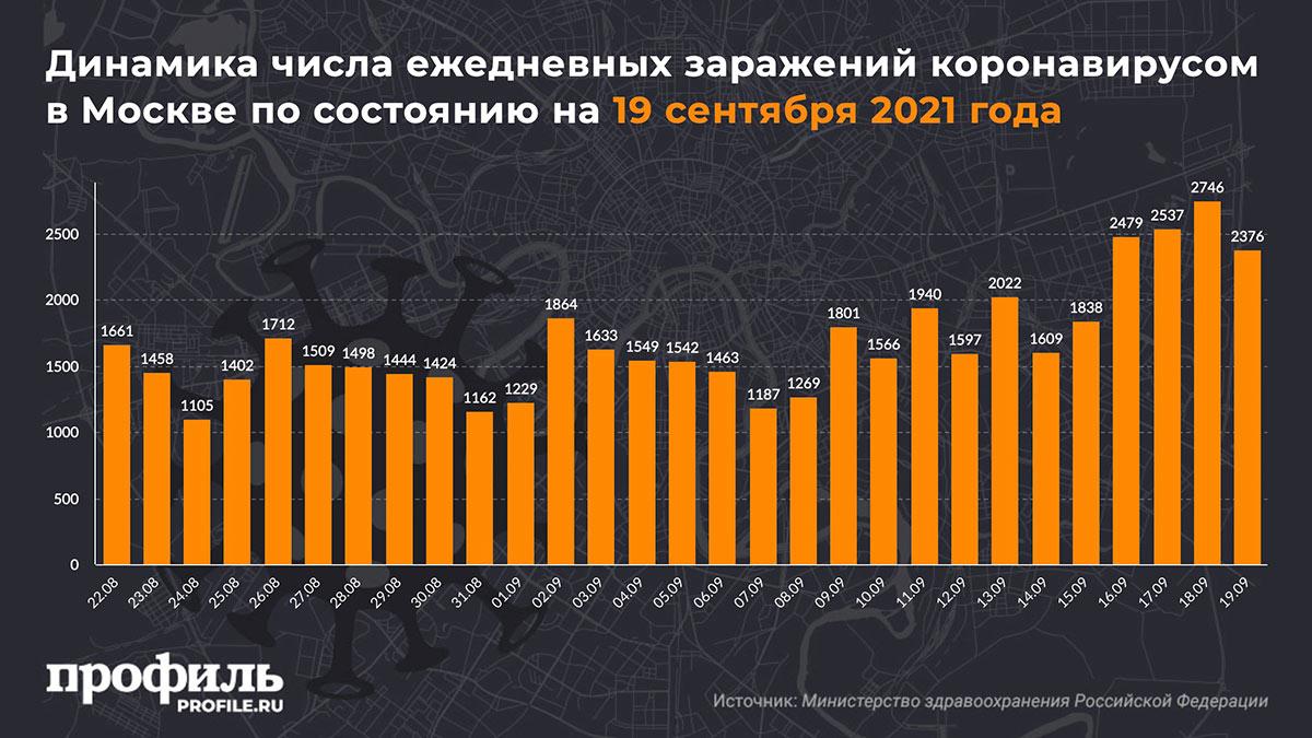 Динамика числа ежедневных заражений коронавирусом в Москве по состоянию на 19 сентября 2021 года