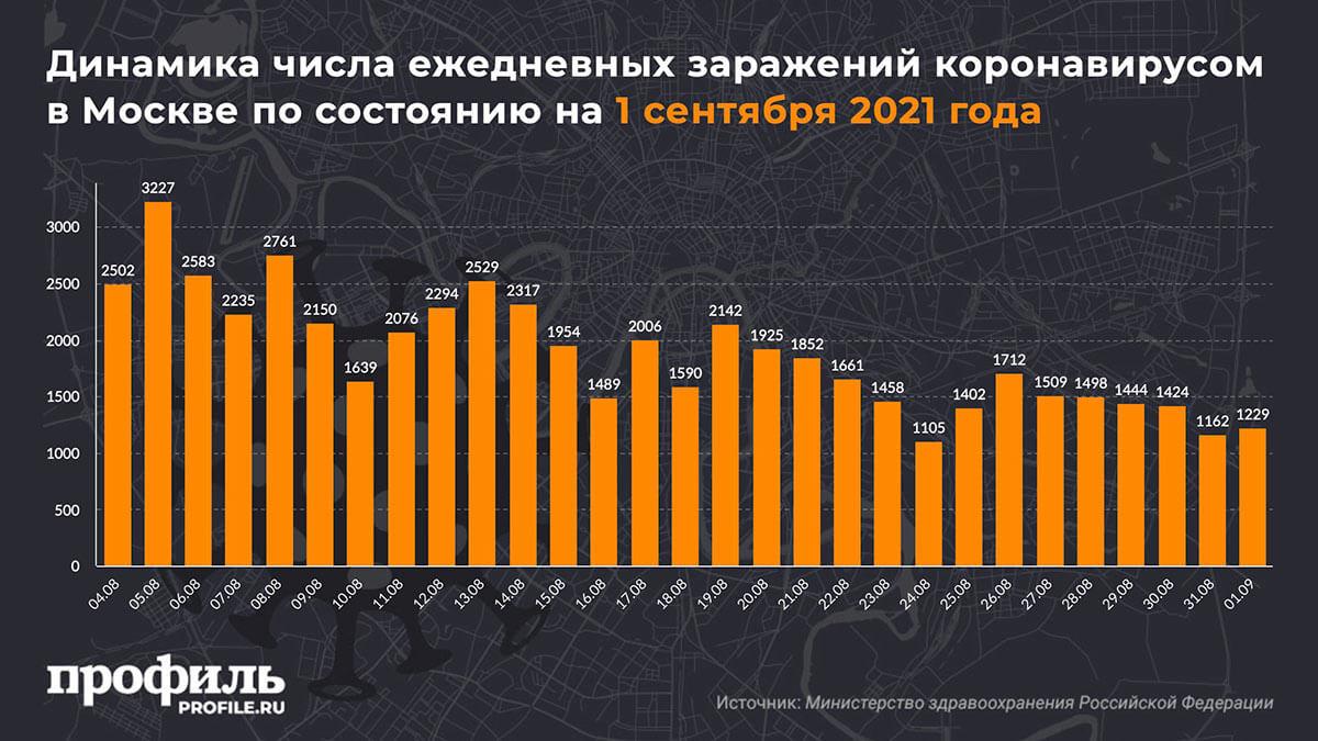Динамика числа ежедневных заражений коронавирусом в Москве по состоянию на 1 сентября 2021 года
