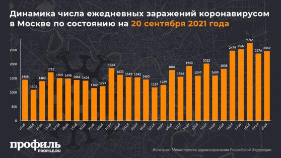 Динамика числа ежедневных заражений коронавирусом в Москве по состоянию на 20 сентября 2021 года