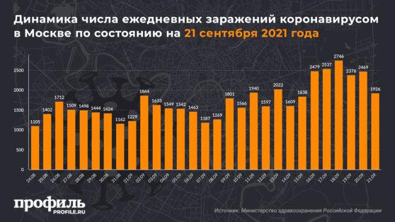 Динамика числа ежедневных заражений коронавирусом в Москве по состоянию на 21 сентября 2021 года