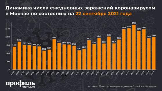 Динамика числа ежедневных заражений коронавирусом в Москве по состоянию на 22 сентября 2021 года