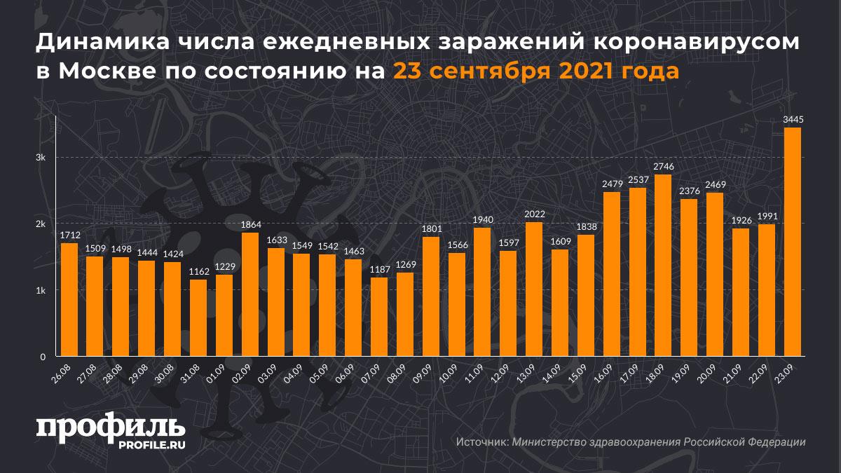 Динамика числа ежедневных заражений коронавирусом в Москве по состоянию на 23 сентября 2021 года