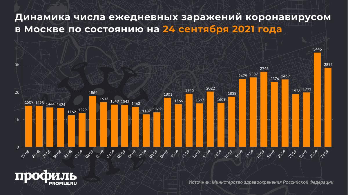 Динамика числа ежедневных заражений коронавирусом в Москве по состоянию на 24 сентября 2021 года