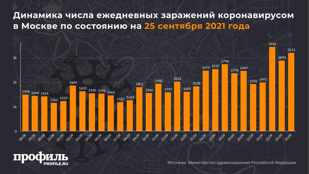 Динамика числа ежедневных заражений коронавирусом в Москве по состоянию на 25 сентября 2021 года