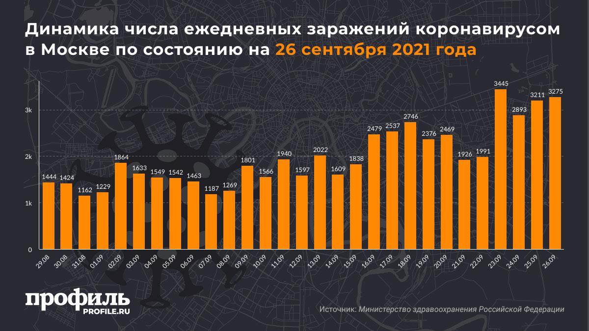 Динамика числа ежедневных заражений коронавирусом в Москве по состоянию на 26 сентября 2021 года