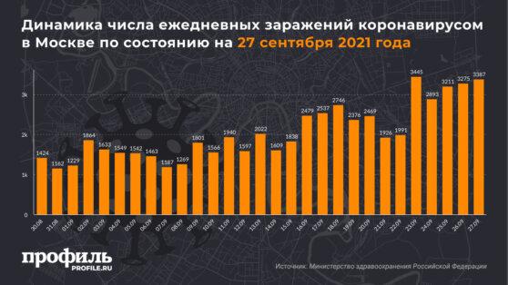 Динамика числа ежедневных заражений коронавирусом в Москве по состоянию на 27 сентября 2021 года