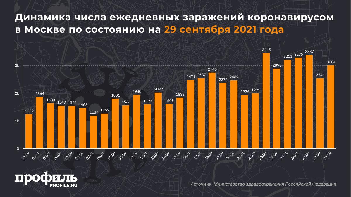 Динамика числа ежедневных заражений коронавирусом в Москве по состоянию на 29 сентября 2021 года