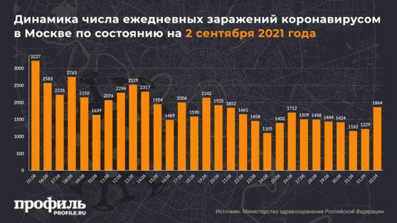 Динамика числа ежедневных заражений коронавирусом в Москве по состоянию на 2 сентября 2021 года