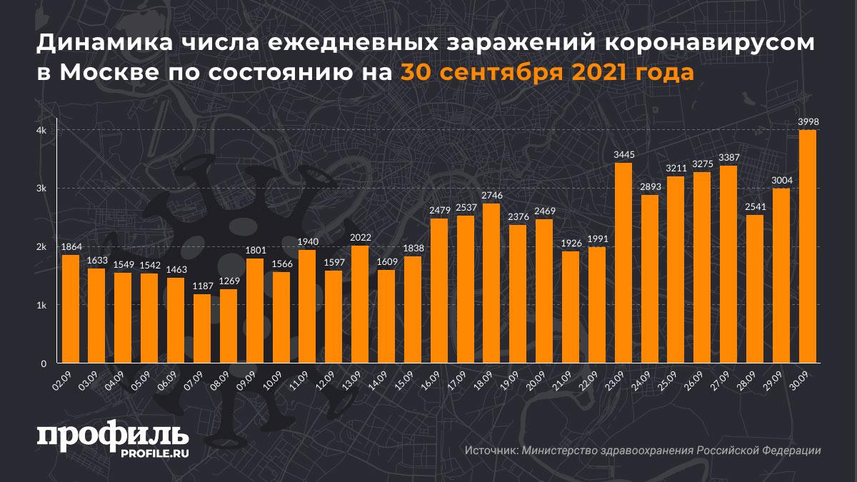 Динамика числа ежедневных заражений коронавирусом в Москве по состоянию на 30 сентября 2021 года