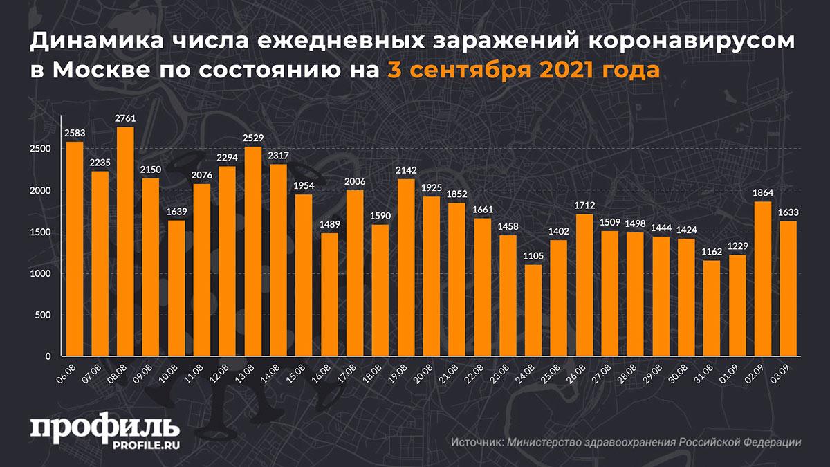 Динамика числа ежедневных заражений коронавирусом в Москве по состоянию на 3 сентября 2021 года