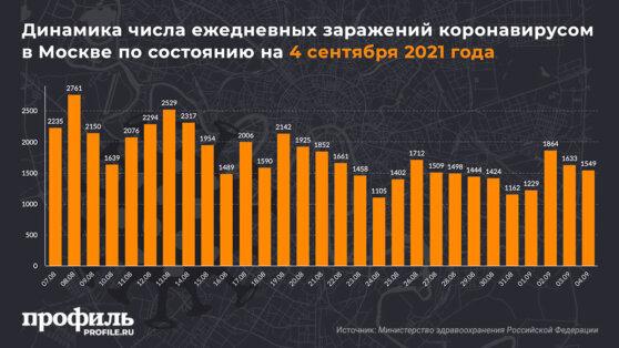 Динамика числа ежедневных заражений коронавирусом в Москве по состоянию на 4 сентября 2021 года