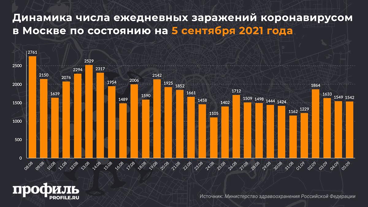 Динамика числа ежедневных заражений коронавирусом в Москве по состоянию на 5 сентября 2021 года