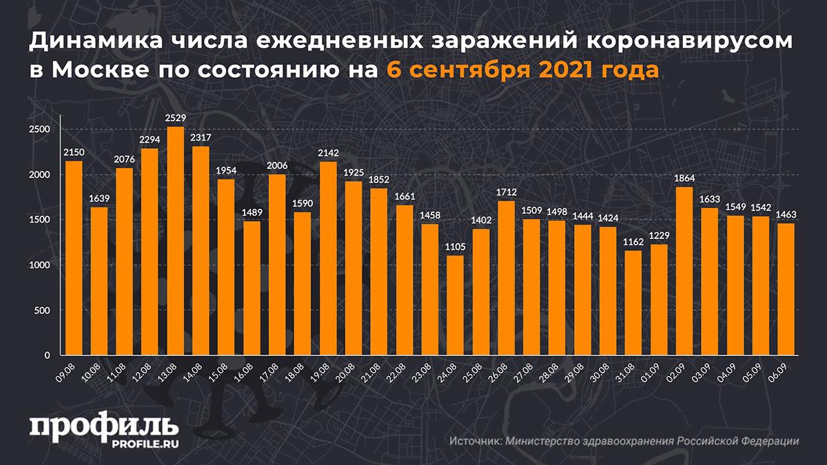 Динамика числа ежедневных заражений коронавирусом в Москве по состоянию на 6 сентября 2021 года