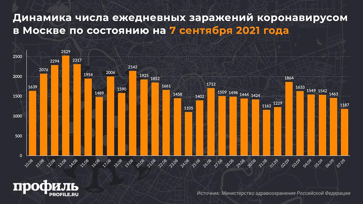 Динамика числа ежедневных заражений коронавирусом в Москве по состоянию на 7 сентября 2021 года