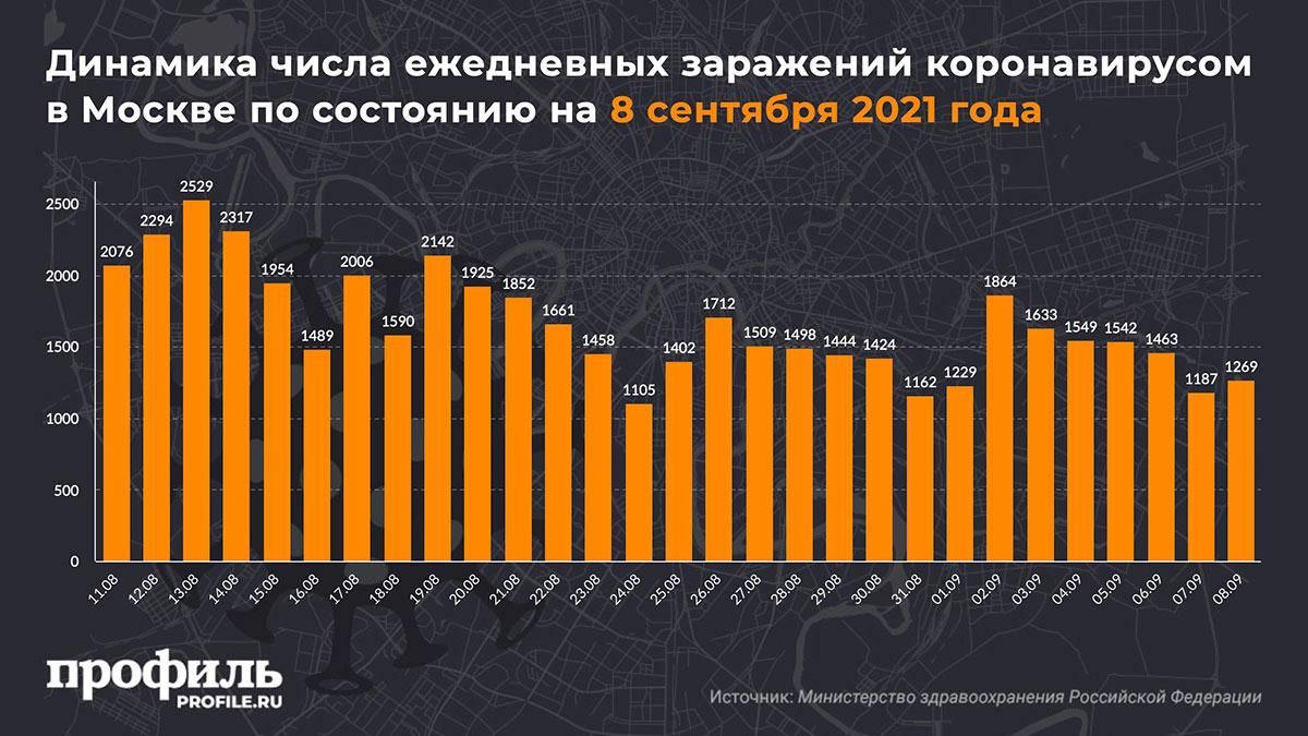 Динамика числа ежедневных заражений коронавирусом в Москве по состоянию на 8 сентября 2021 года
