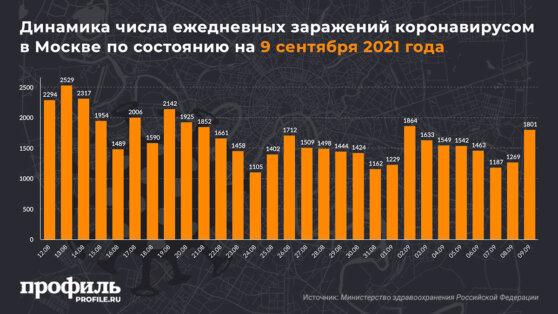 Динамика числа ежедневных заражений коронавирусом в Москве по состоянию на 9 сентября 2021 года