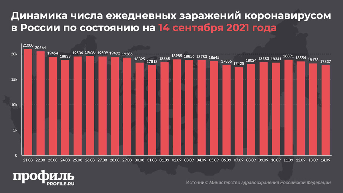 Динамика числа ежедневных заражений коронавирусом в России по состоянию на 14 сентября 2021 года
